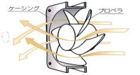 AC軸流ファンモーター