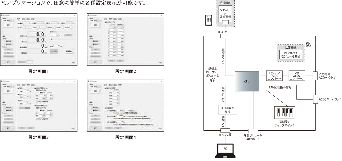 PCアプリケーションとブロック図